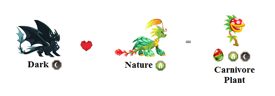 dragon city sanctuary breeding guide