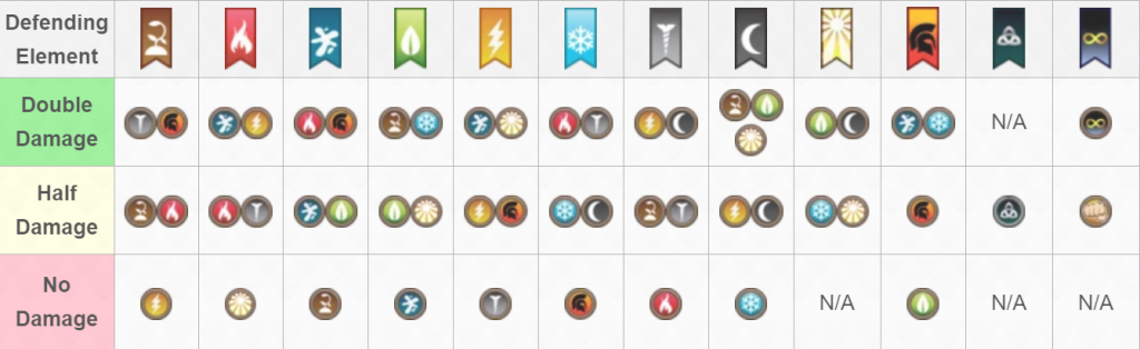 Dragon City Weakness Chart Guide - Dragon City