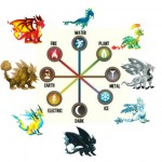 Dragon City Dragon Elements