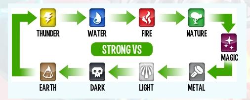 Monster Legends Element Strength And Weaknesses Guide Monster Legends