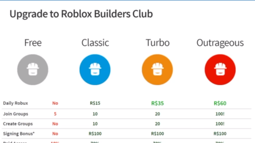 5 [Simple Steps] to Get Rich in Roblox